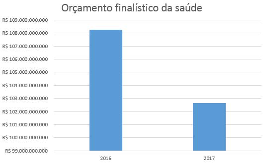 Redução do orçamento da saúde proposta por Michel Temer (PMDB) é de R$ 5,6 bilhões.