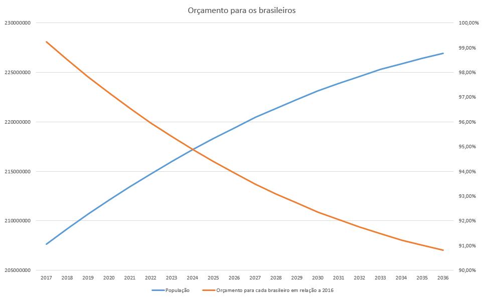 O teto dos gastos diminuirá o investimento do governo federal com cada brasileiro.